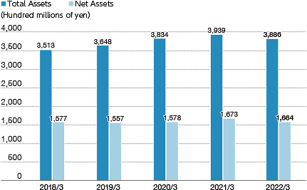 Total Assets & Shareholders' Equity